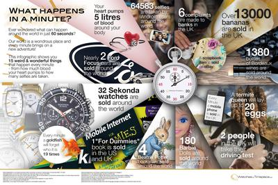 What Happens In A Minute Infographic. Created by the nice people at Watches By Timepiece.